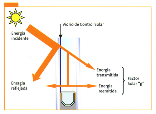 Factor g vidrios. Imagen from google.