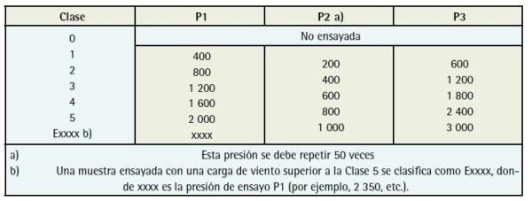 Clasificación UNE EN 12211