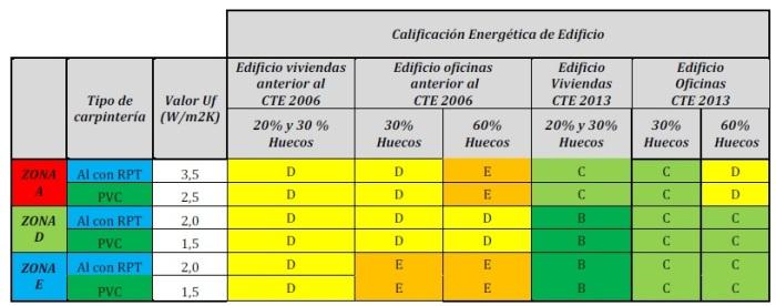 Resultados resultados Tecnalia AEA