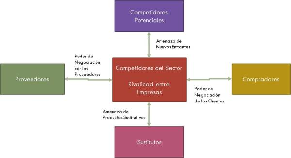 Class-6-analisis-competitivo