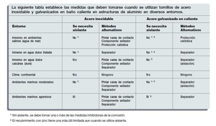 Consideraciones tornillos y aluminio manual HYDRO