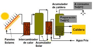 componentes-instalacion-solar-termica