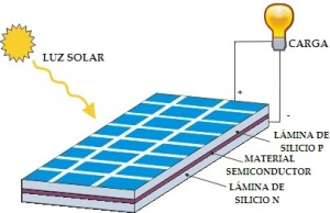 esquema-panel-solar-fotovoltaico